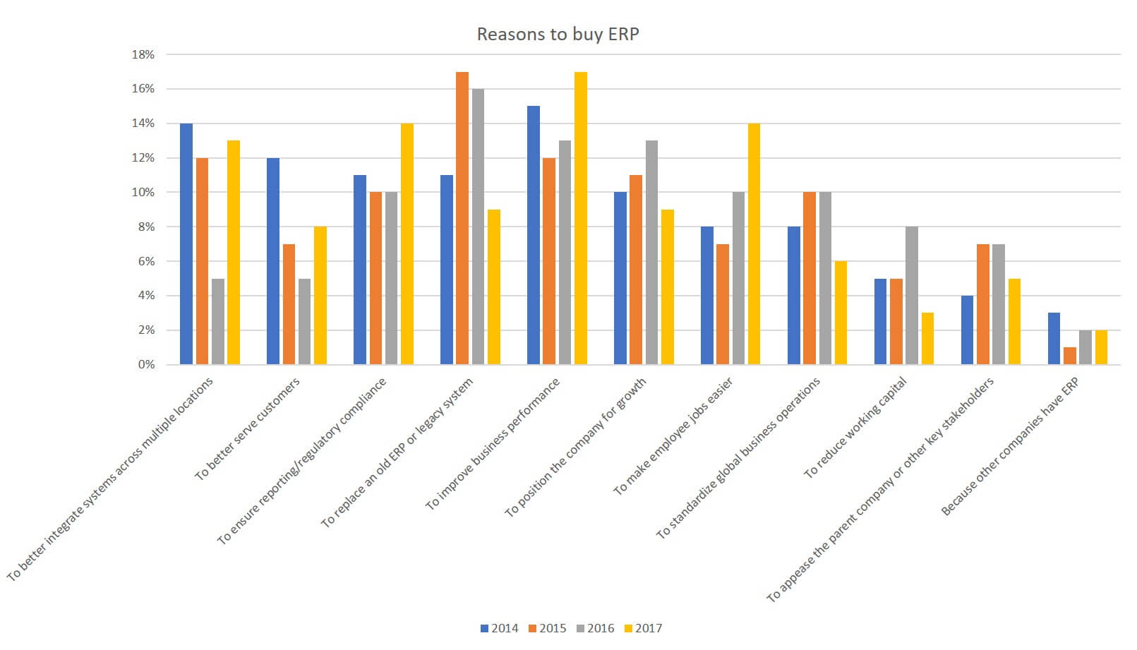 Reasons to buy ERP graph