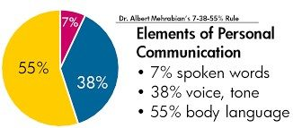 Elements of personal communication with graph
